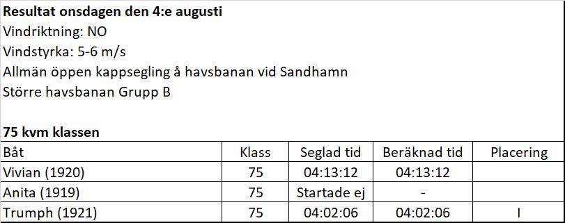 Resultat 4 augusti
